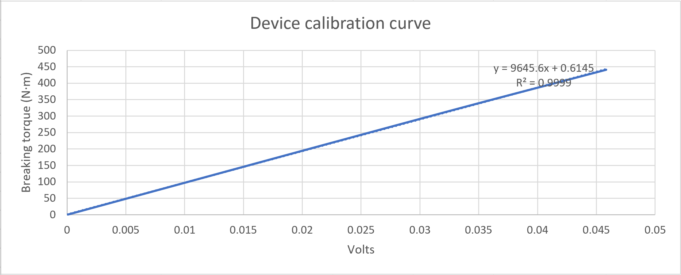 Device calibration curve.