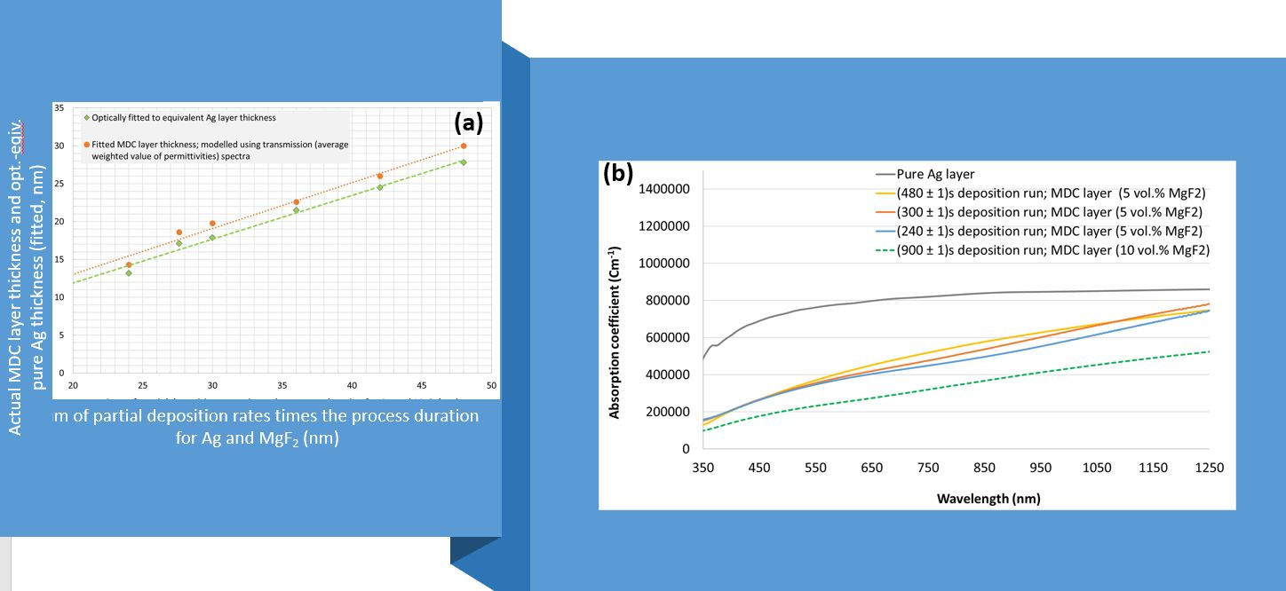 Figure 1. (a) Plot of best-fitted MDC layer thicknesses and the optically equivalent fitted thicknesses of pure Ag layers, and (b) the optical absorption coefficient spectra of MDC layers of slightly different thickness compared to the absorption of pure thin-film Ag layer.