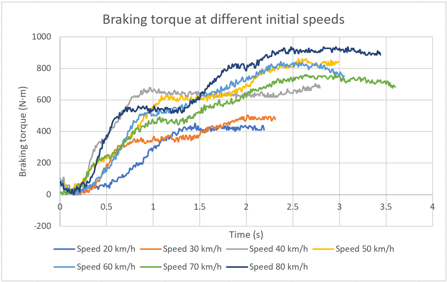 Braking torque obtained during the track test with the proposed device at different initial speeds.
