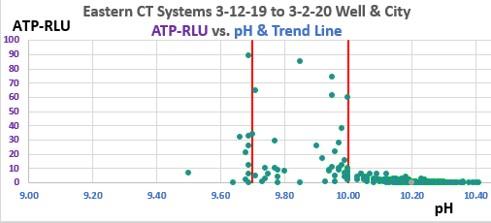 Easterm ATP vs. pH 13-mo graph