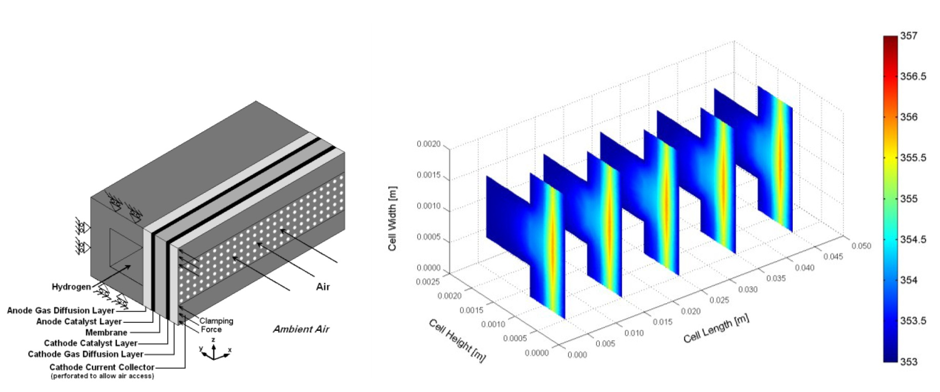 Figure 7. Three-dimensional computational domain of a planner ambient air-breathing PEM fuel cell and the temperature distribution inside the cell at nominal current density of 0.8 A/cm2 [18-21].