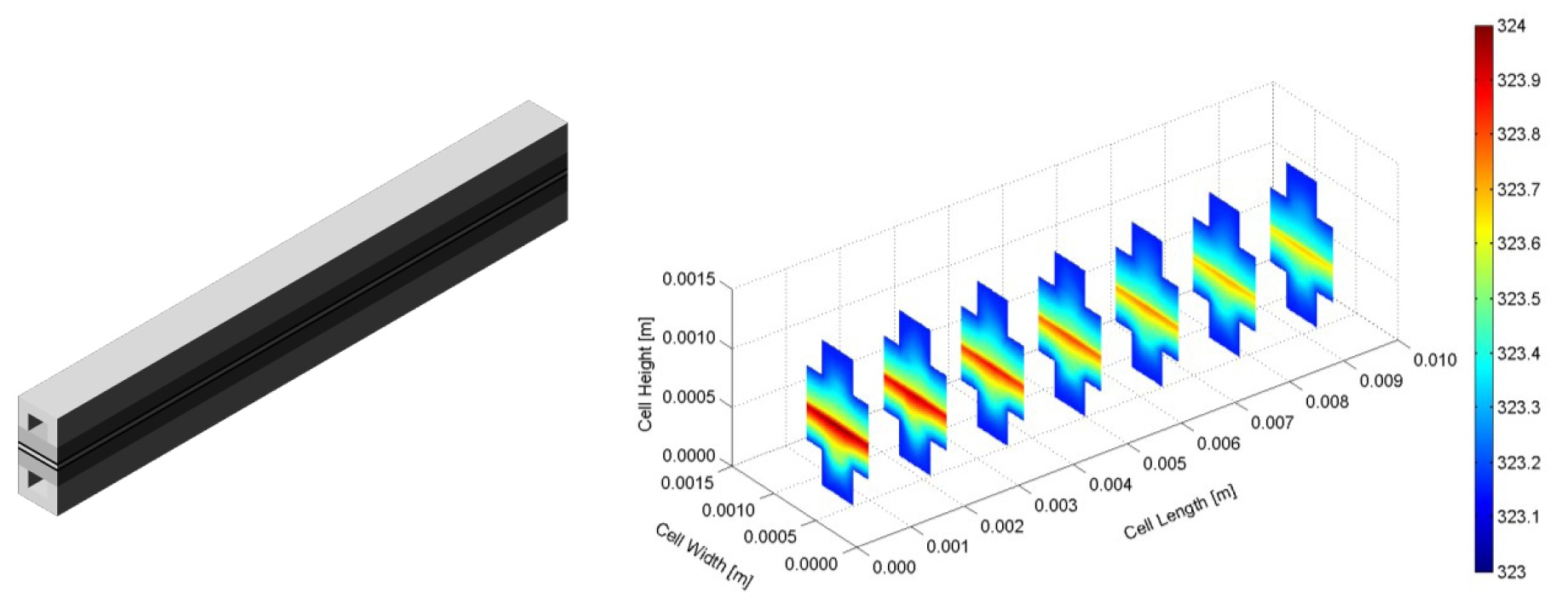 Figure 3. Three-dimensional computational domain and temperature distribution inside micro PEM fuel cell with straight gas flow channels [10].