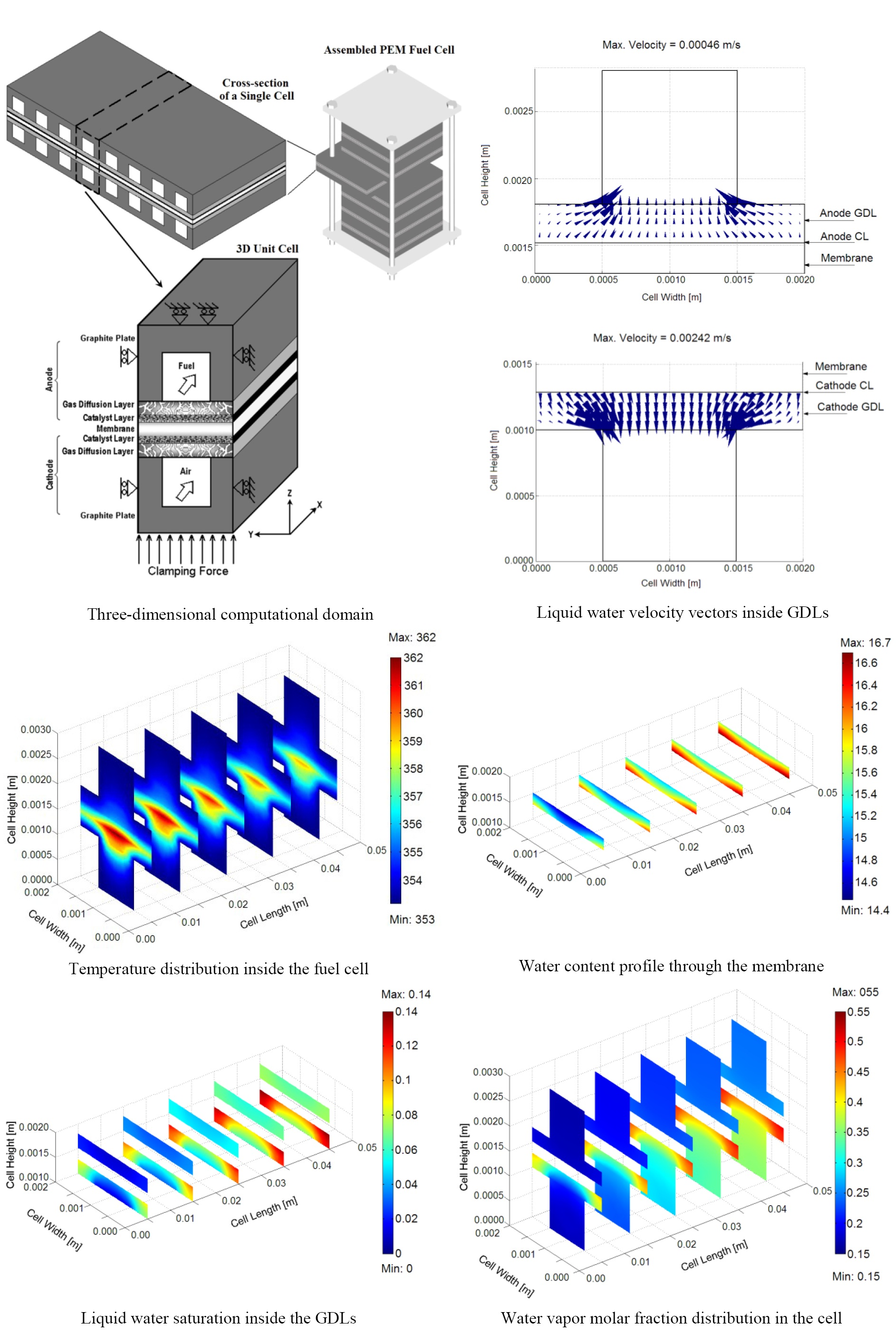 Figure 2. Three Dimensional CFD modeling results of a PEM fuel cell [5-8].
