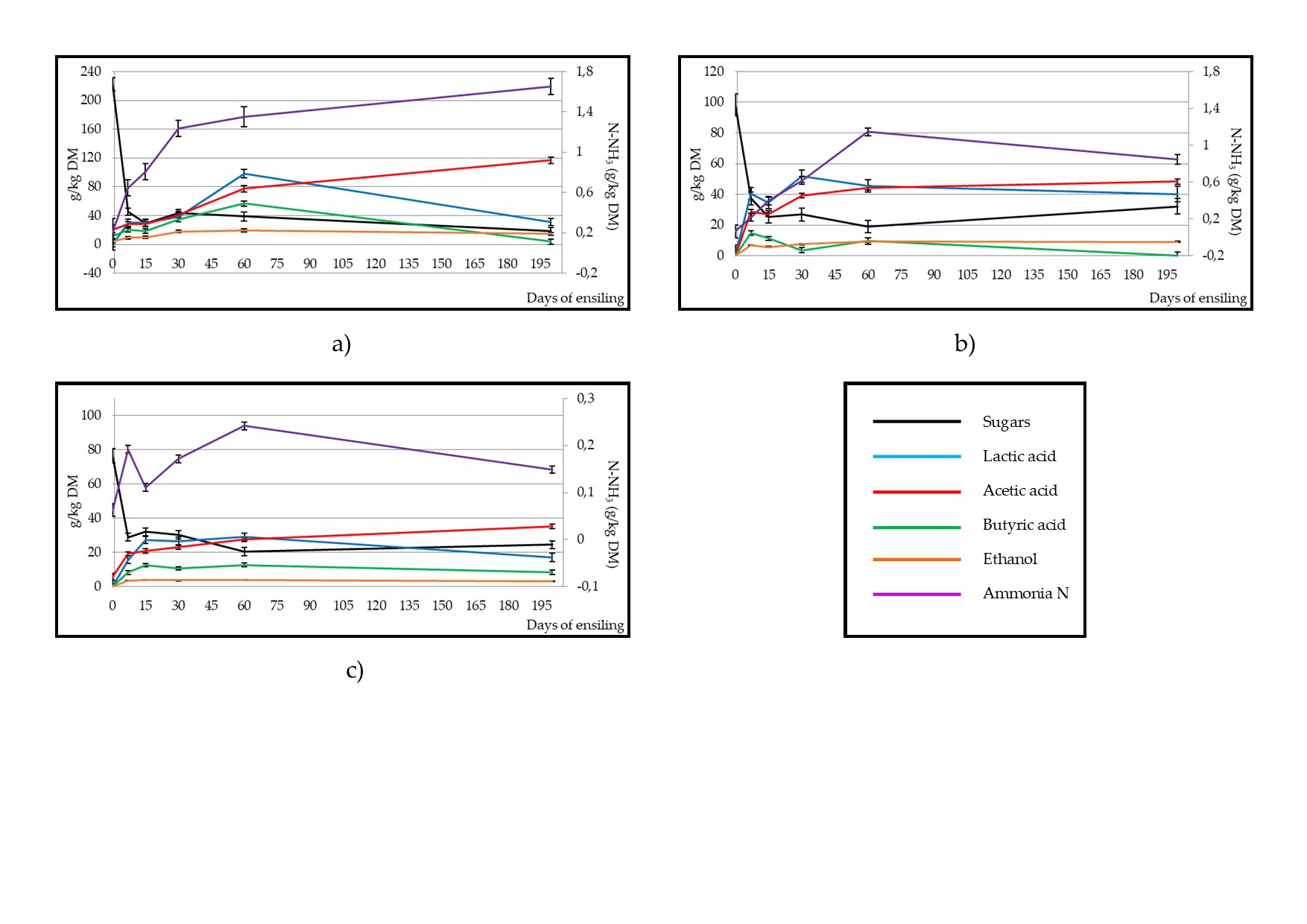 Eect of ensiling on sugar content and fermentative components in broccoli by-product (a), artichoke by-product (b) and artichoke plant stubble (c) silages
