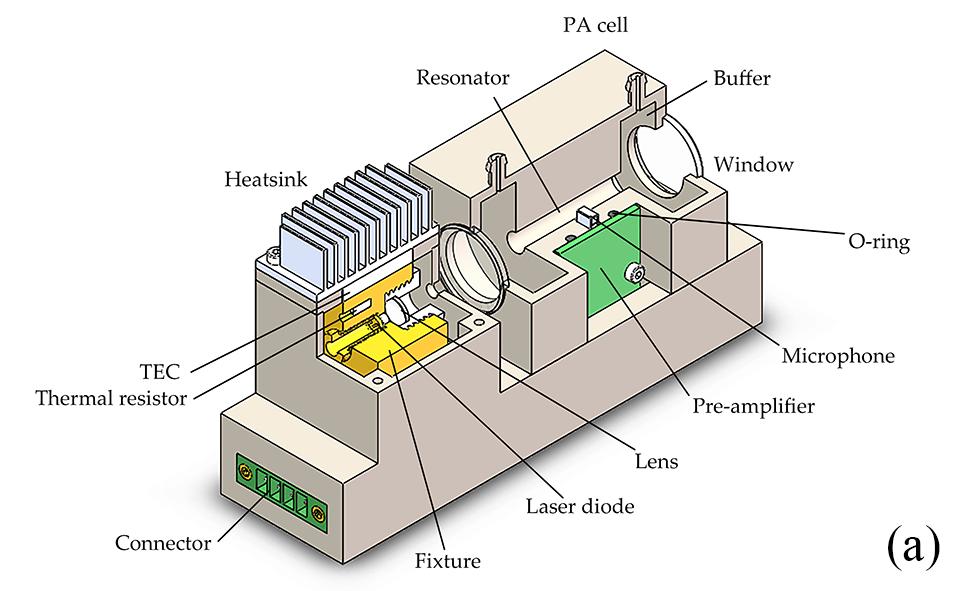 A 3D model of the assembled sensor