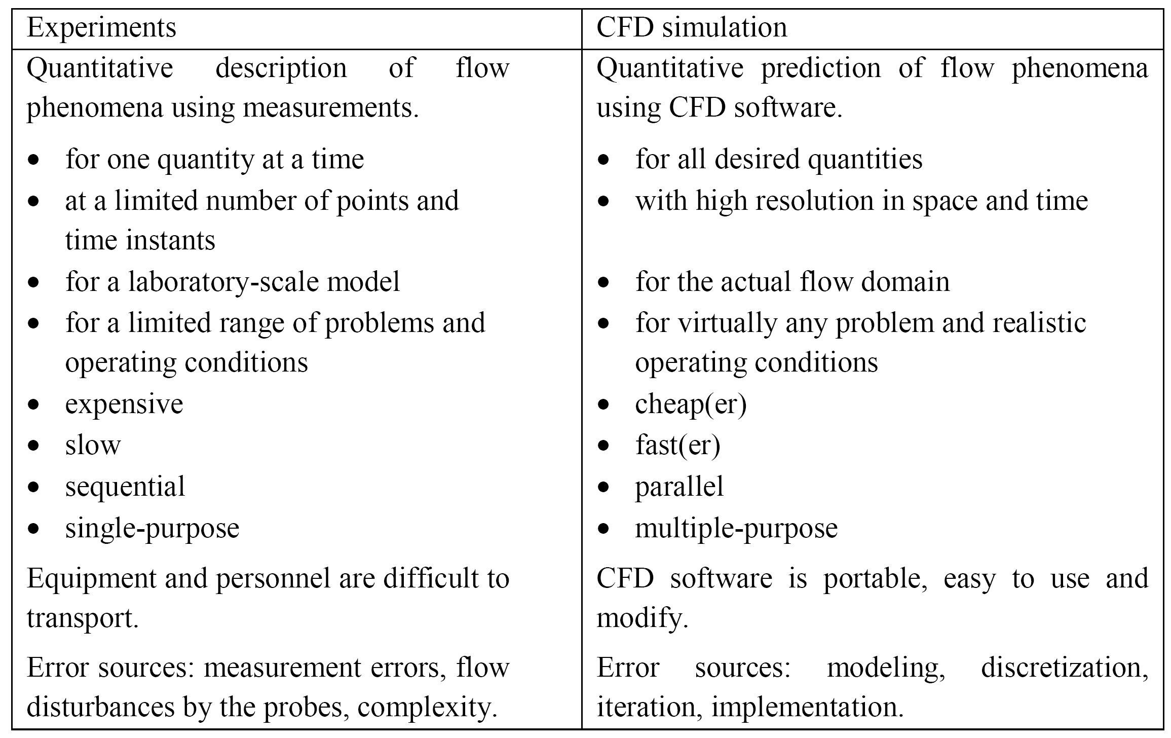 Table 1. Comparison of experiment and CFD simulation in engineering applications.