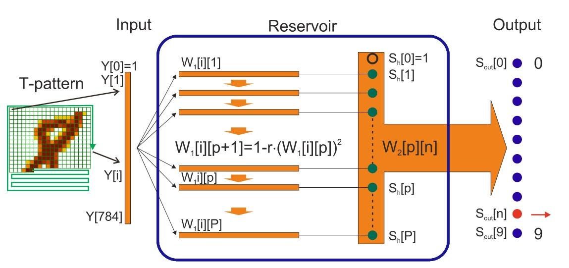 LogNNet architecture
