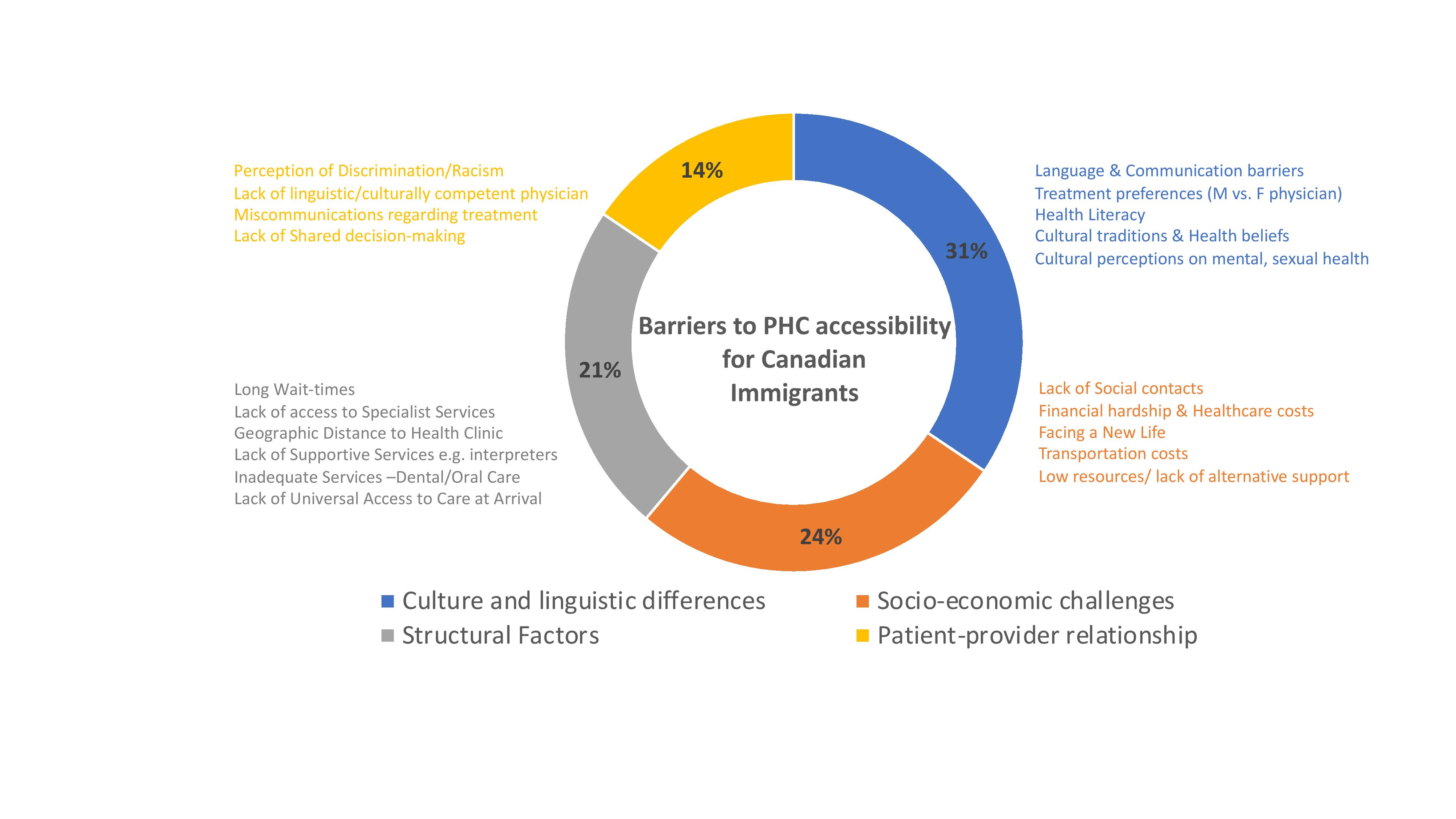 Barriers to Accessing PHC in Canada for Immigrant Population