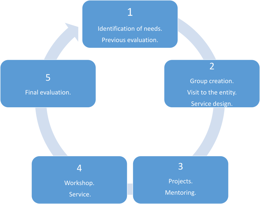 Diagram of the phases of the SL projects