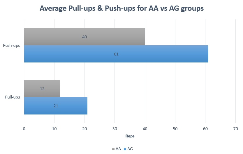 Average results for AA and AG groups