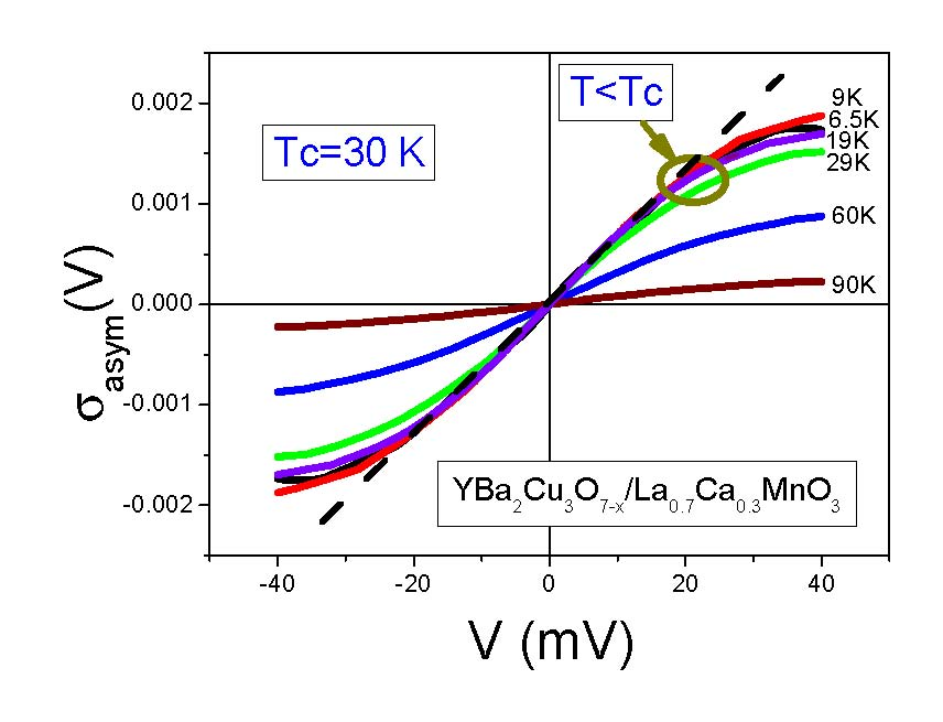 Figure 1. Temperature dependence of the asymmetric part σasym(V) extracted from measurements on YBa2Cu3O7−x/La0.7Ca0.3MnO3 bilayers of the differential conductivity at different temperatures shown. The dashed line shows the linear dependence of σasym(V) on the variable V over a wide range.