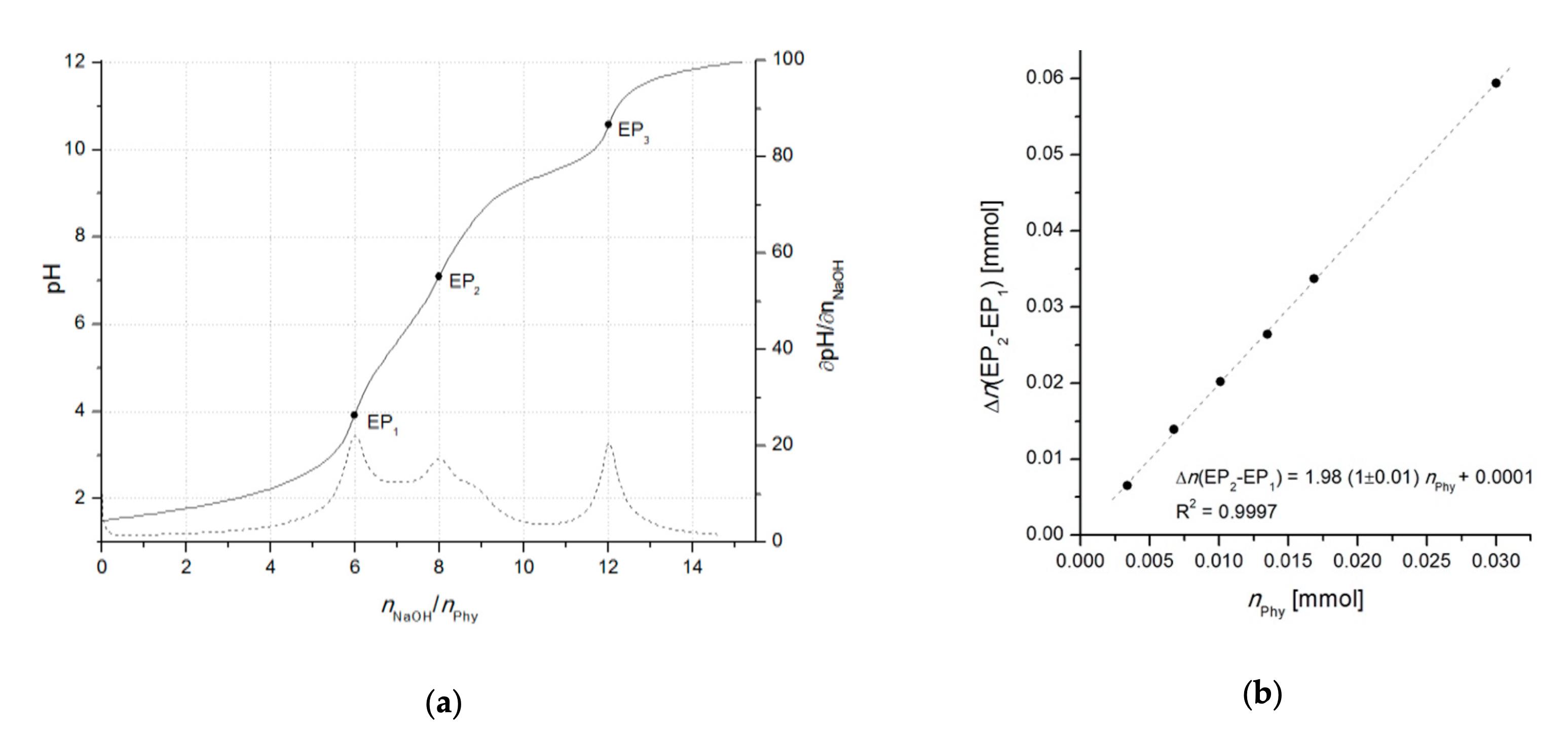 Differential (2-point) potentiometric determination of phytic acid