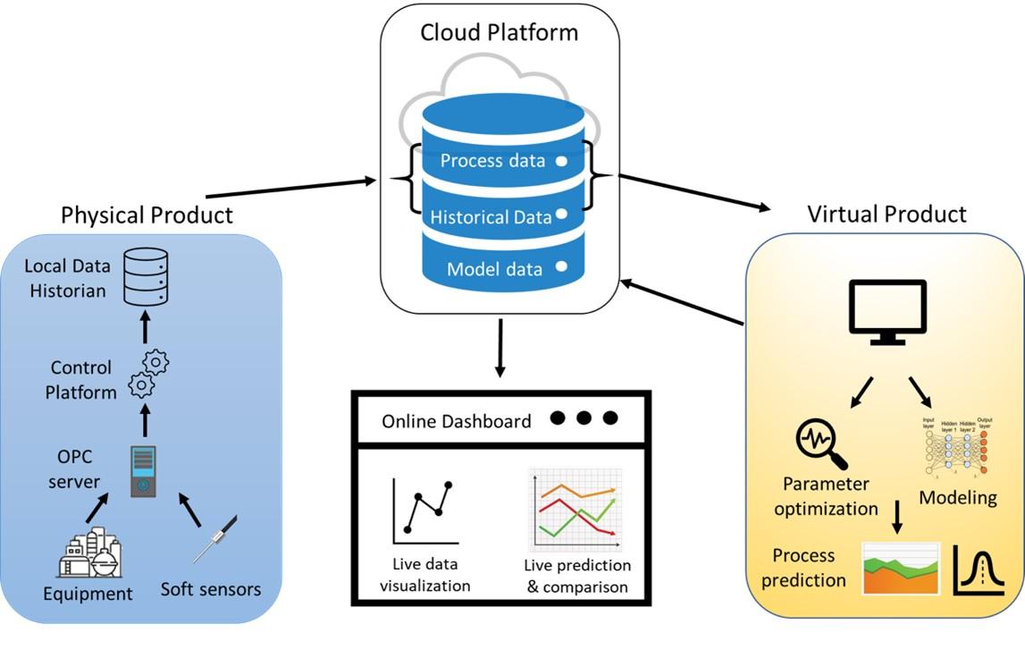 Figure 1. Physical component, virtual component, and data management platform of a general digital twin (DT) framework.