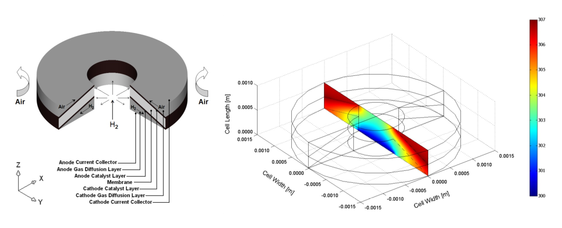 Figure 10. Three-dimensional computational domain of a disk-shaped micro-structured ambient air-breathing PEM micro fuel cell and the temperature distribution inside the cell [26].
