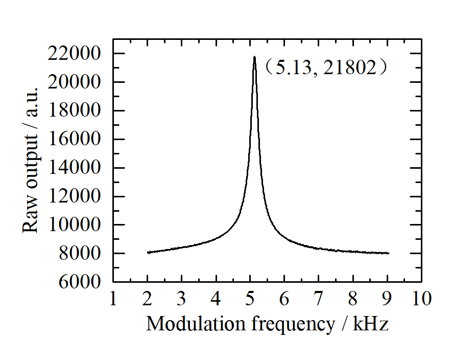 Amplitude-frequency response of the resonator.